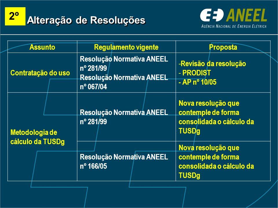 AssuntoRegulamento vigenteProposta Contratação do uso Resolução Normativa ANEEL nº 281/99 Resolução Normativa ANEEL nº 067/04 - Revisão da resolução -
