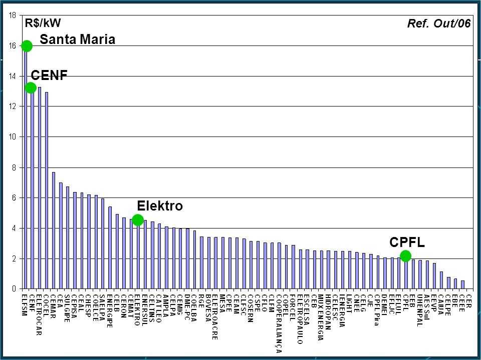 Histórico Res. ANEEL nº 67/04 Santa Maria CPFL Elektro R$/kW Ref. Out/06 CENF