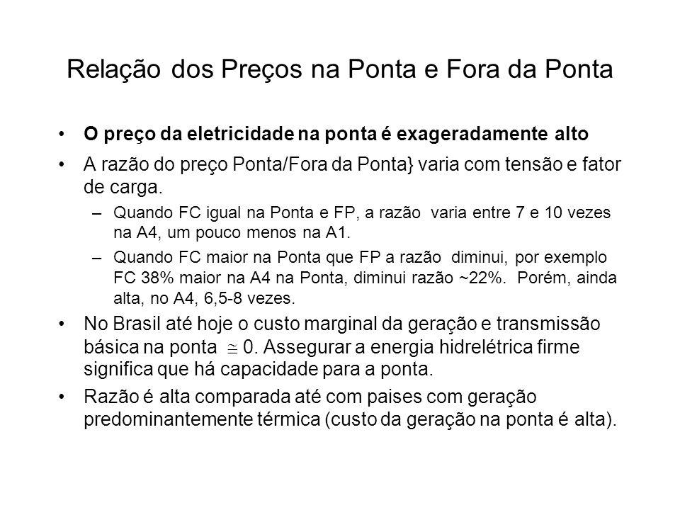 Relação dos Preços na Ponta e Fora da Ponta O preço da eletricidade na ponta é exageradamente alto A razão do preço Ponta/Fora da Ponta} varia com ten