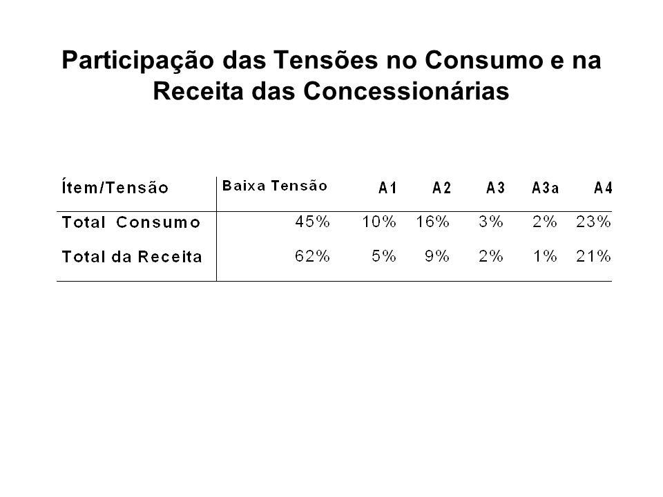 Participação das Tensões no Consumo e na Receita das Concessionárias