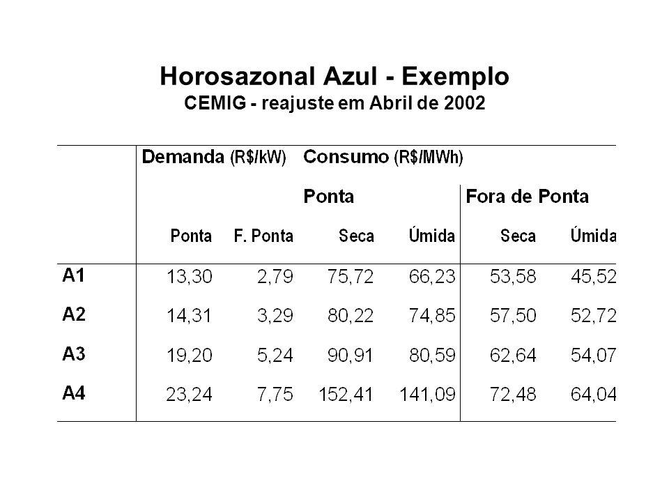 Razão dos Preços por MWh na Ponta e Fora da Ponta Fator de Carga Igual na Ponta e Fora da Ponta