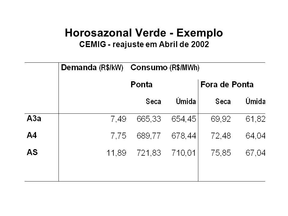 Razão dos Preços por MWh na Ponta e Fora da Ponta Fator de Carga na Ponta maior que Fora da Ponta