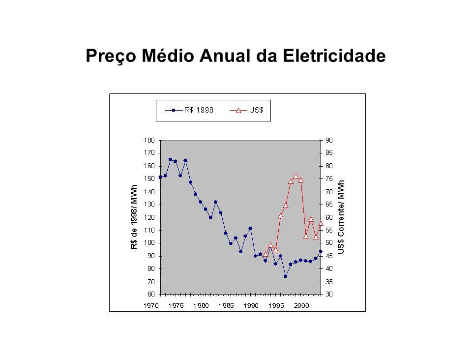 Evolução do Preço Médio Mensal da Eletricdade: 1986-1995 (R$ deflacionados e US$ corrente)