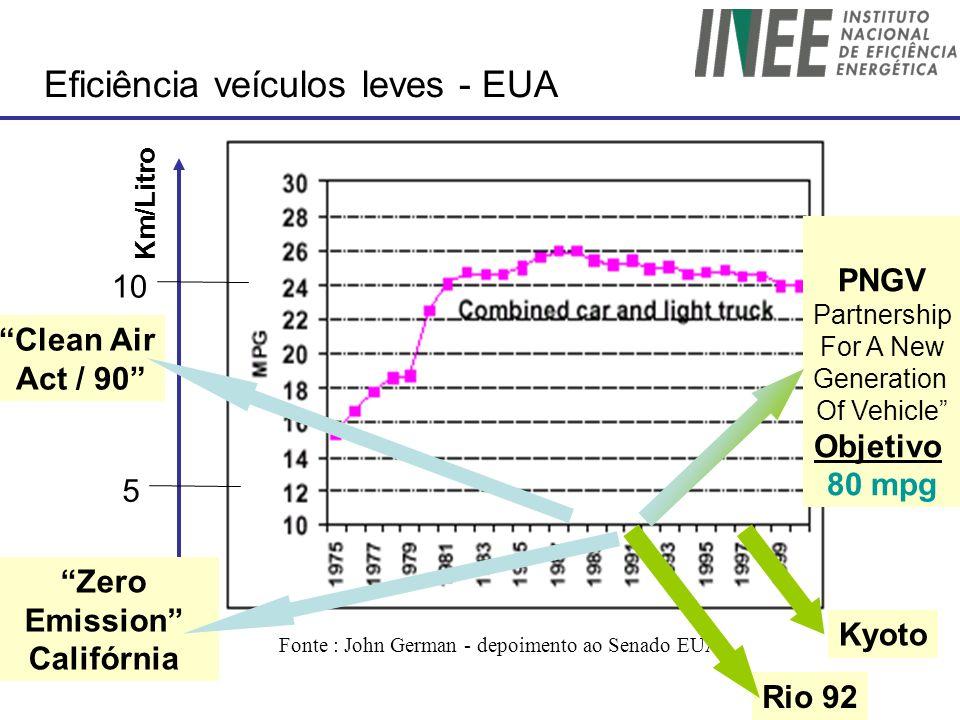 Fonte : John German - depoimento ao Senado EUA Eficiência veículos leves - EUA Km/Litro 5 10 Rio 92 PNGV Partnership For A New Generation Of Vehicle O