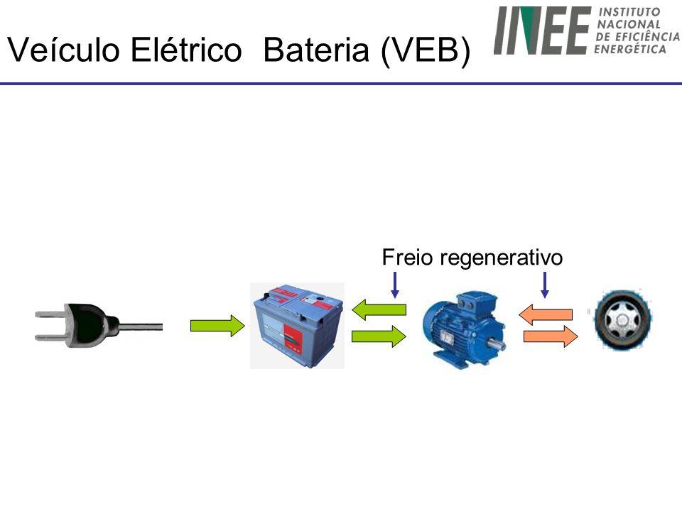 Veículo Elétrico Bateria (VEB) Freio regenerativo