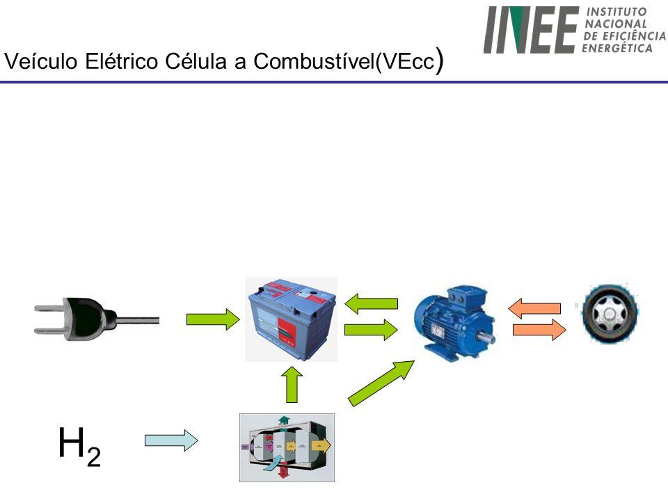 Veículo Elétrico Célula a Combustível(VEcc ) H2H2