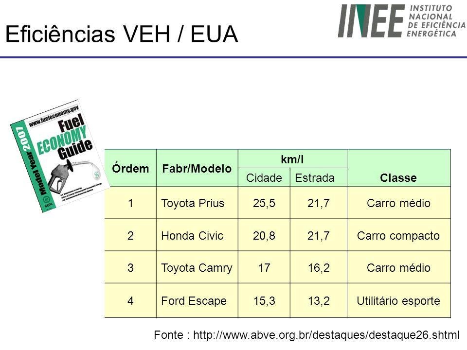 Eficiências VEH / EUA ÓrdemFabr/Modelo km/l Classe CidadeEstrada 1Toyota Prius25,521,7Carro médio 2Honda Civic20,821,7Carro compacto 3Toyota Camry1716