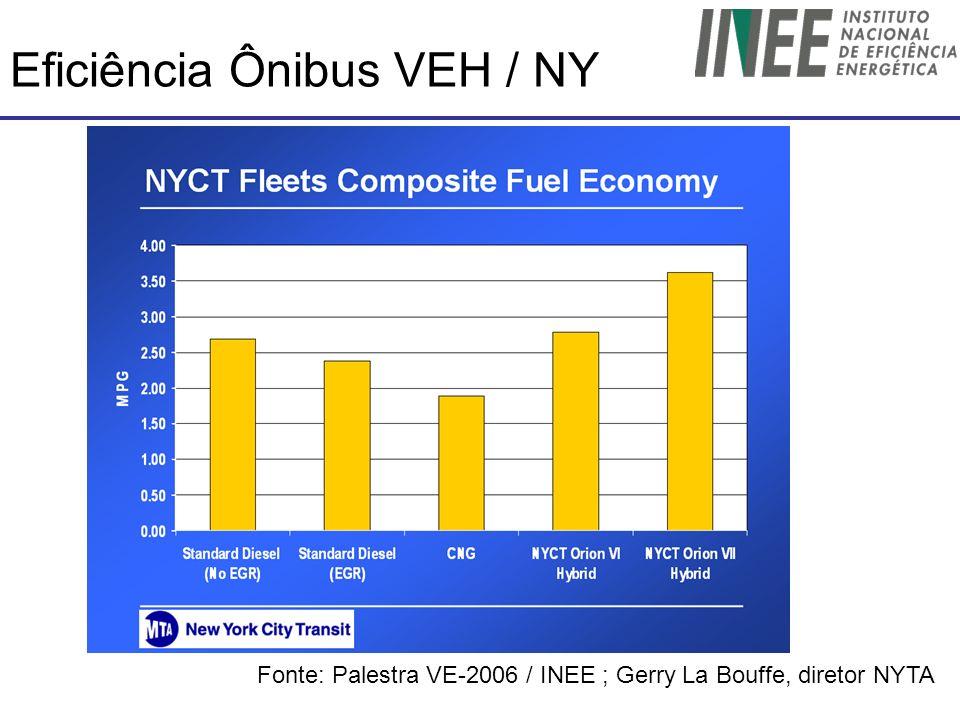 Eficiência Ônibus VEH / NY Fonte: Palestra VE-2006 / INEE ; Gerry La Bouffe, diretor NYTA