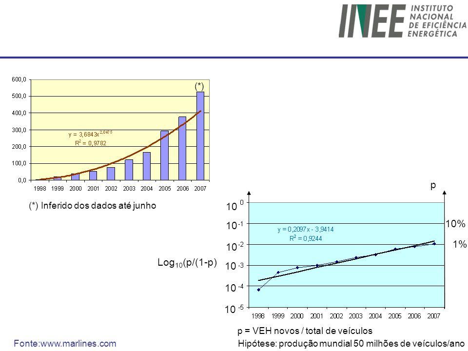 10 Log 10 (p/(1-p) 1% p 10% Fonte:www.marlines.com (*) (*) Inferido dos dados até junho Hipótese: produção mundial 50 milhões de veículos/ano p = VEH