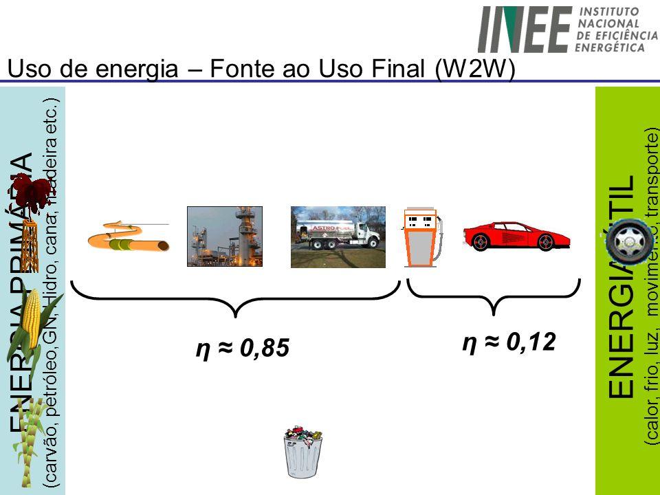Uso de energia – Fonte ao Uso Final (W2W) η 0,85 η 0,12 ENERGIA PRIMÁRIA (carvão, petróleo,GN, Hidro, cana, madeira etc.) ENERGIA ÚTIL (calor, frio, l