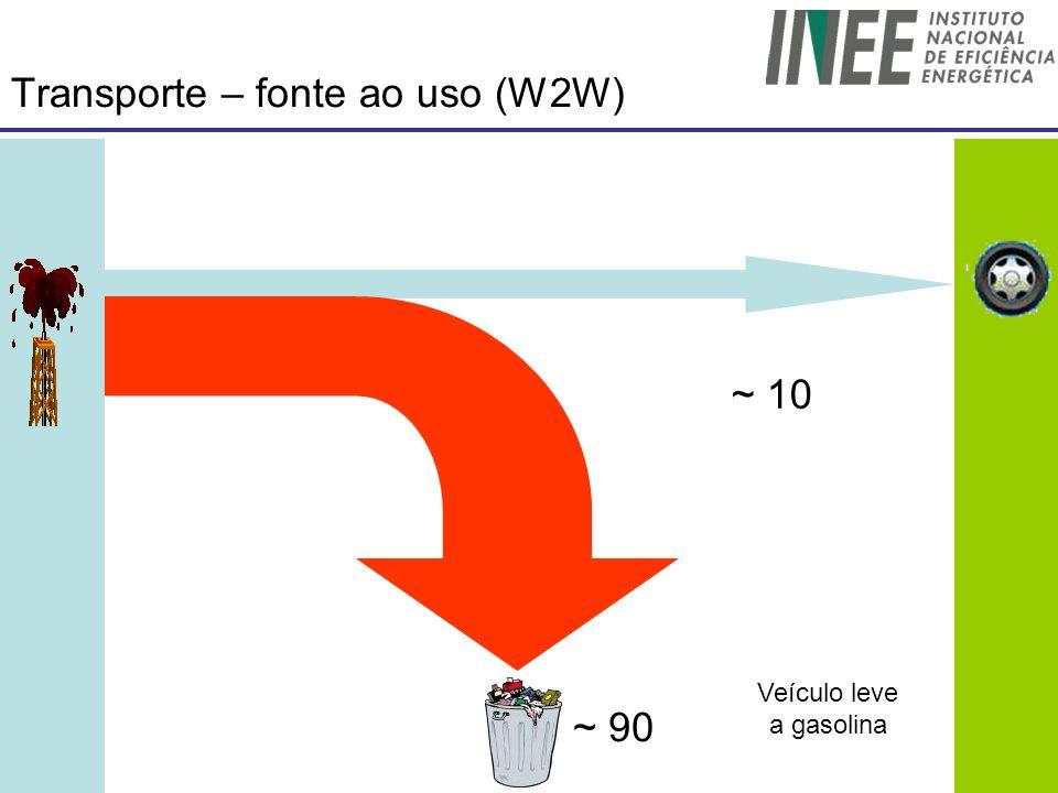 Transporte – fonte ao uso (W2W) ~ 90 ~ 10 Veículo leve a gasolina