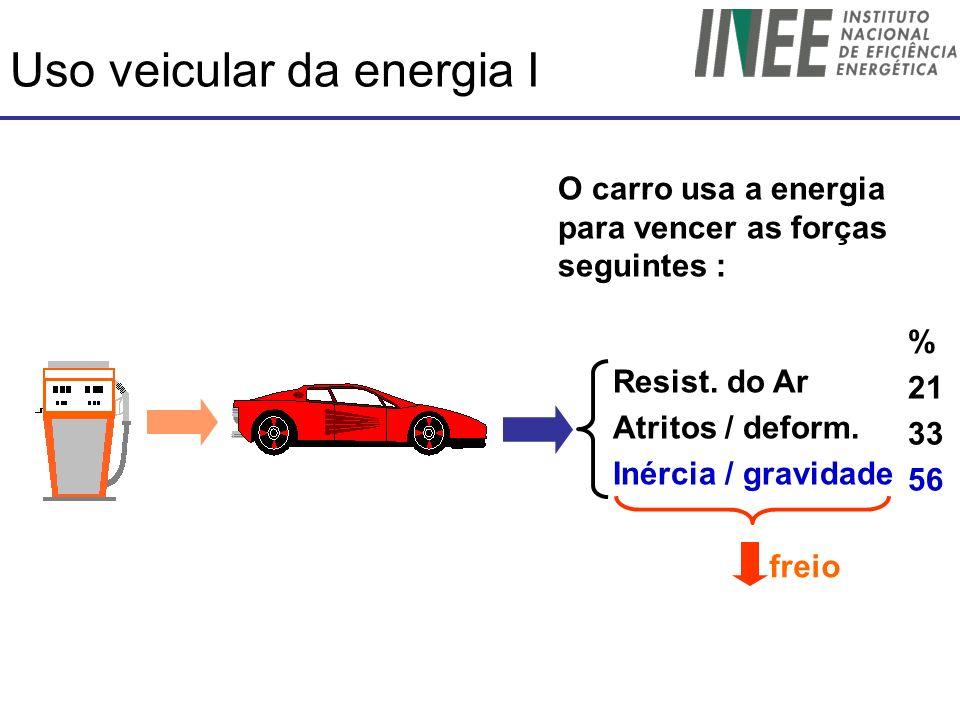 Uso veicular da energia I Resist. do Ar Atritos / deform. Inércia / gravidade % 21 33 56 freio O carro usa a energia para vencer as forças seguintes :