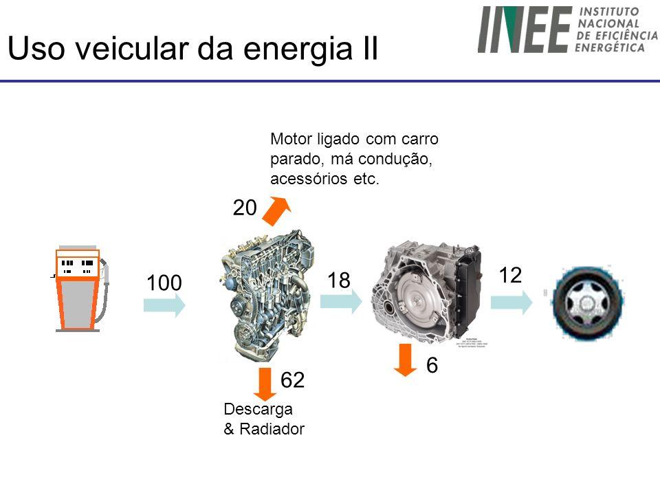 Uso veicular da energia II 100 18 62 Descarga & Radiador Motor ligado com carro parado, má condução, acessórios etc. 6 20 12
