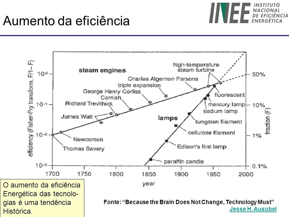 Aumento da eficiência Fonte: Because the Brain Does Not Change, Technology Must Jesse H. Ausubel O aumento da eficiência Energética das tecnolo- gias