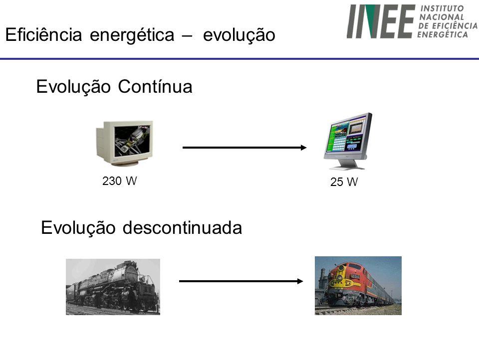Eficiência energética – evolução 230 W 25 W Evolução Contínua Evolução descontinuada