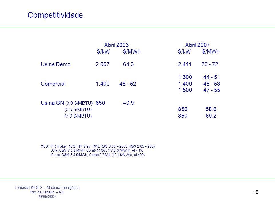 18 Competitividade Abril 2003 Abril 2007 $/kW$/MWh$/kW $/MWh Usina Demo2.05764,32.411 70 - 72 1.300 44 - 51 Comercial1.400 45 - 521.400 45 - 53 1.500 47 - 55 Usina GN (3,0 $/MBTU) 85040,9 (5,5 $/MBTU) 85058,6 (7,0 $/MBTU) 85069,2 OBS.: TIR ñ alav.
