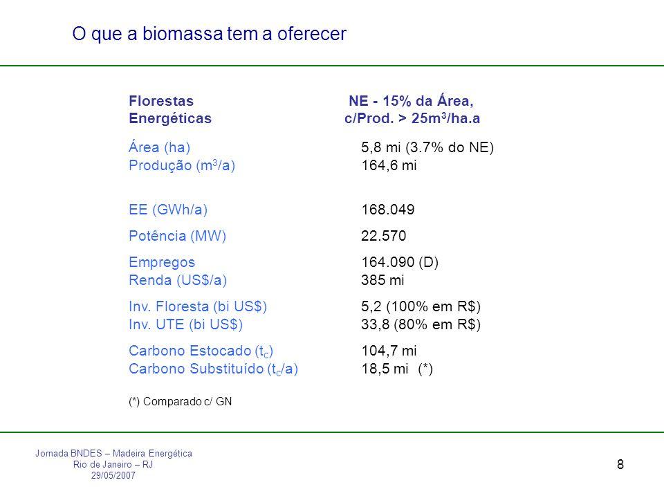 8 O que a biomassa tem a oferecer Florestas NE - 15% da Área, Energéticas c/Prod.