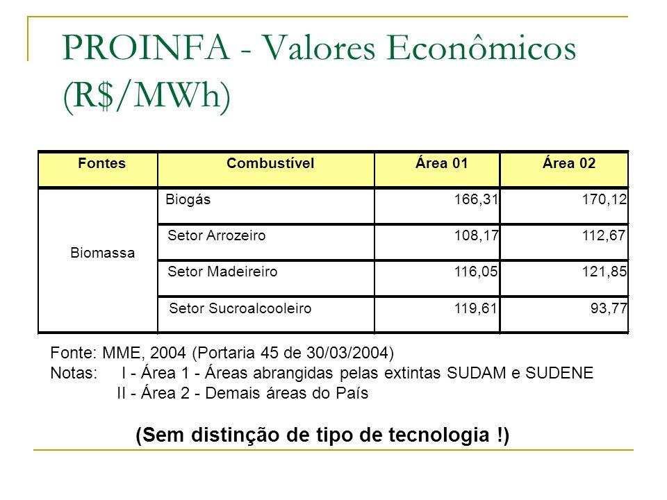 FontesCombustívelÁrea 01Área 02 Biogás166,31170,12 Setor Arrozeiro108,17112,67 Setor Madeireiro116,05121,85 Setor Sucroalcooleiro119,6193,77 Biomassa