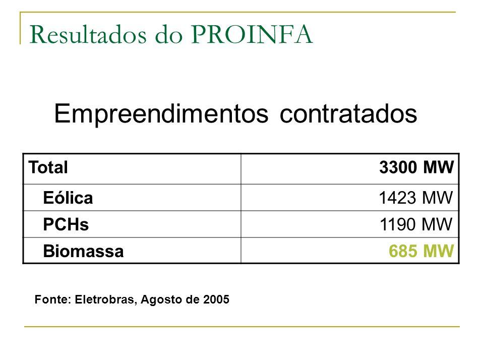 Resultados do PROINFA Total3300 MW Eólica1423 MW PCHs1190 MW Biomassa685 MW Fonte: Eletrobras, Agosto de 2005 Empreendimentos contratados