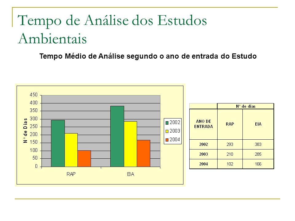 Tempo Médio de Análise segundo o ano de entrada do Estudo Tempo de Análise dos Estudos Ambientais