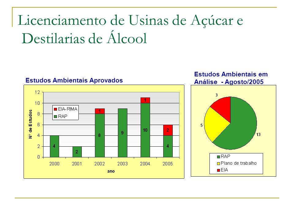 Estudos Ambientais Aprovados Estudos Ambientais em Análise - Agosto/2005 Licenciamento de Usinas de Açúcar e Destilarias de Álcool
