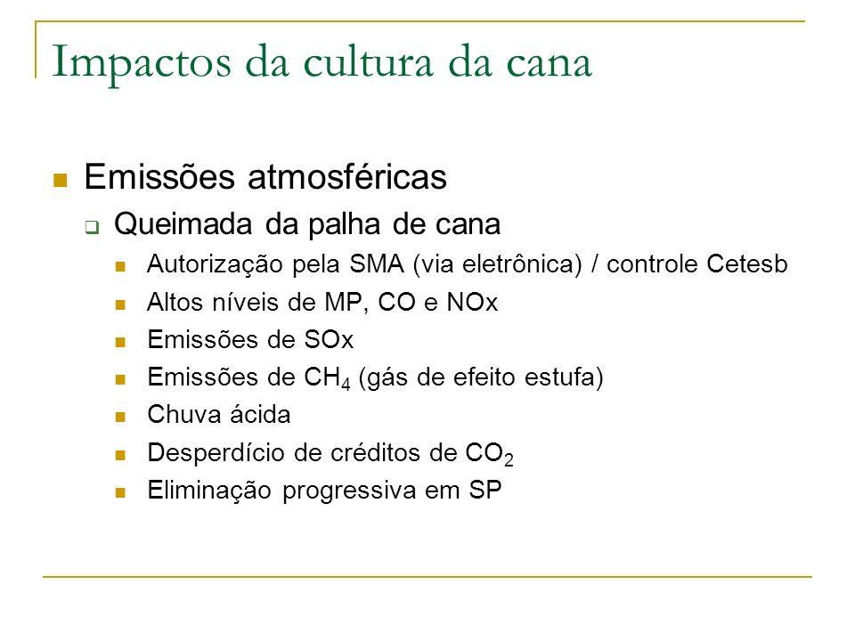 Impactos da cultura da cana Emissões atmosféricas Queimada da palha de cana Autorização pela SMA (via eletrônica) / controle Cetesb Altos níveis de MP