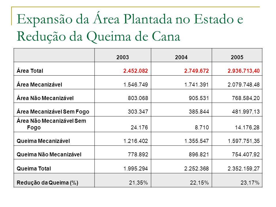 Expansão da Área Plantada no Estado e Redução da Queima de Cana 200320042005 Área Total2.452.0822.749.6722.936.713,40 Área Mecanizável1.546.7491.741.3