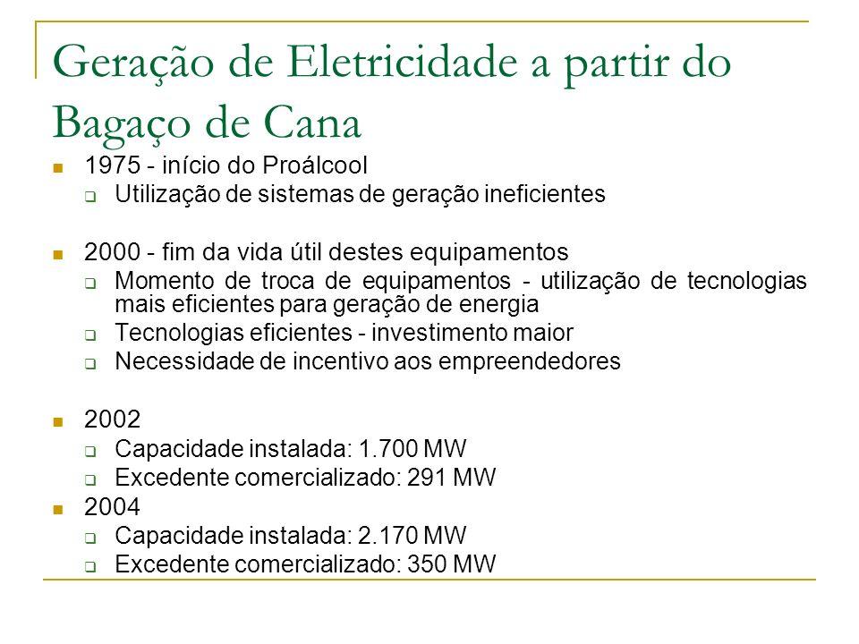 Geração de Eletricidade a partir do Bagaço de Cana 1975 - início do Proálcool Utilização de sistemas de geração ineficientes 2000 - fim da vida útil d