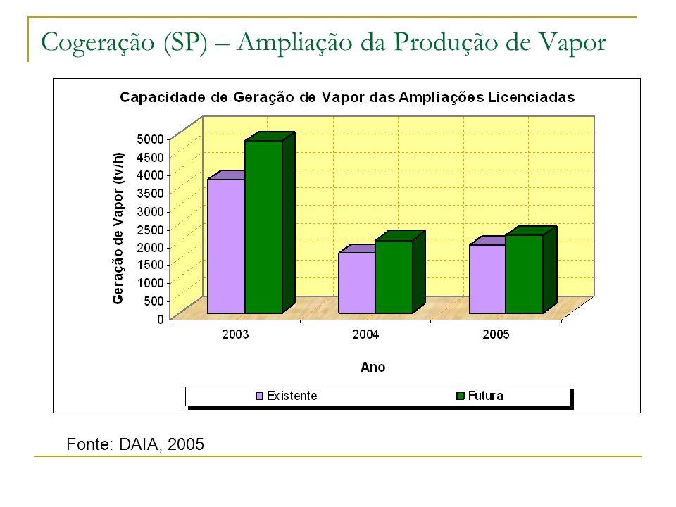 Cogeração (SP) – Ampliação da Capacidade Instalada Fonte: DAIA, 2005 Obs: unidades de pequeno porte (<10 MW), que já tenham sido licenciadas, a repotenciação é licenciada pela CETESB.