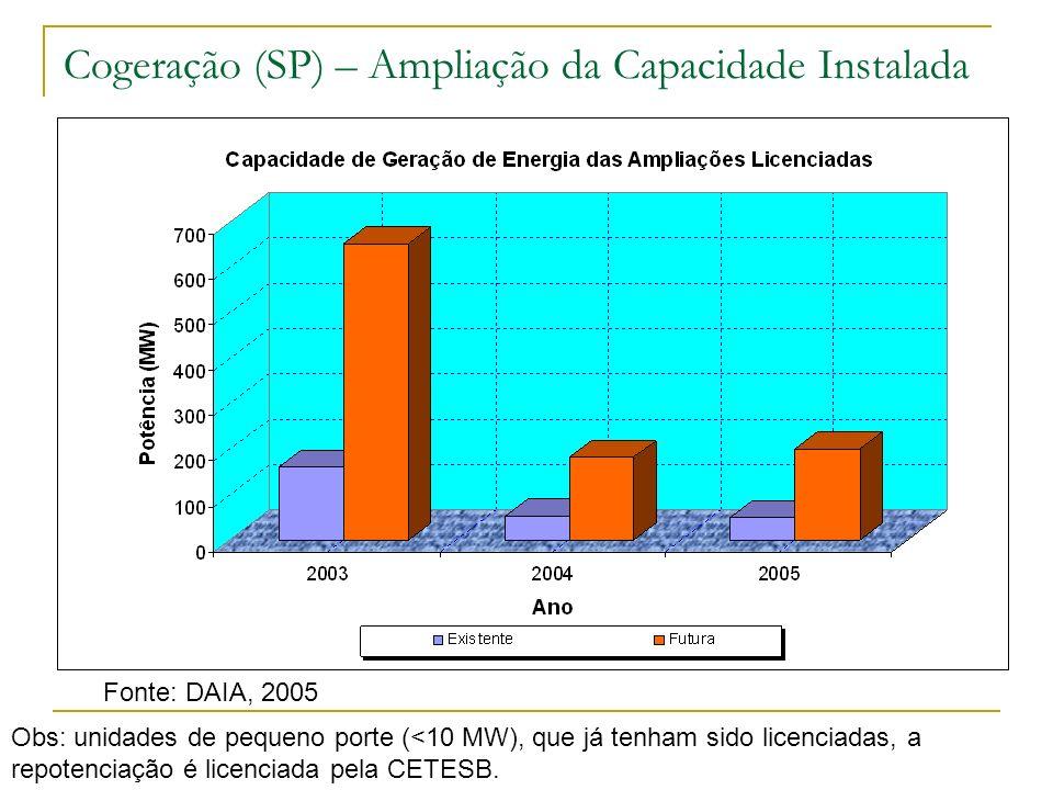 Cogeração (SP) – Ampliação da Capacidade Instalada Fonte: DAIA, 2005 Obs: unidades de pequeno porte (<10 MW), que já tenham sido licenciadas, a repote