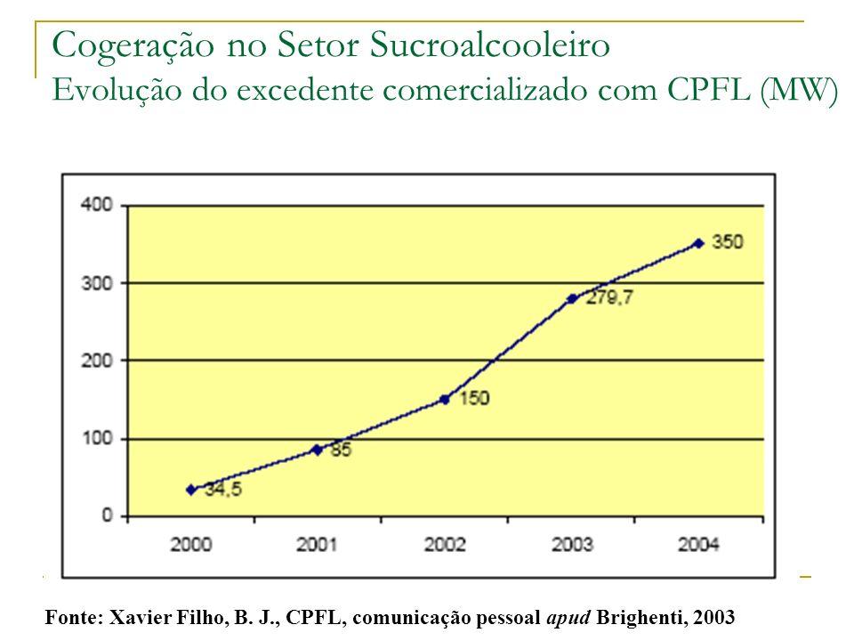 Fonte: Xavier Filho, B. J., CPFL, comunicação pessoal apud Brighenti, 2003 Cogeração no Setor Sucroalcooleiro Evolução do excedente comercializado com