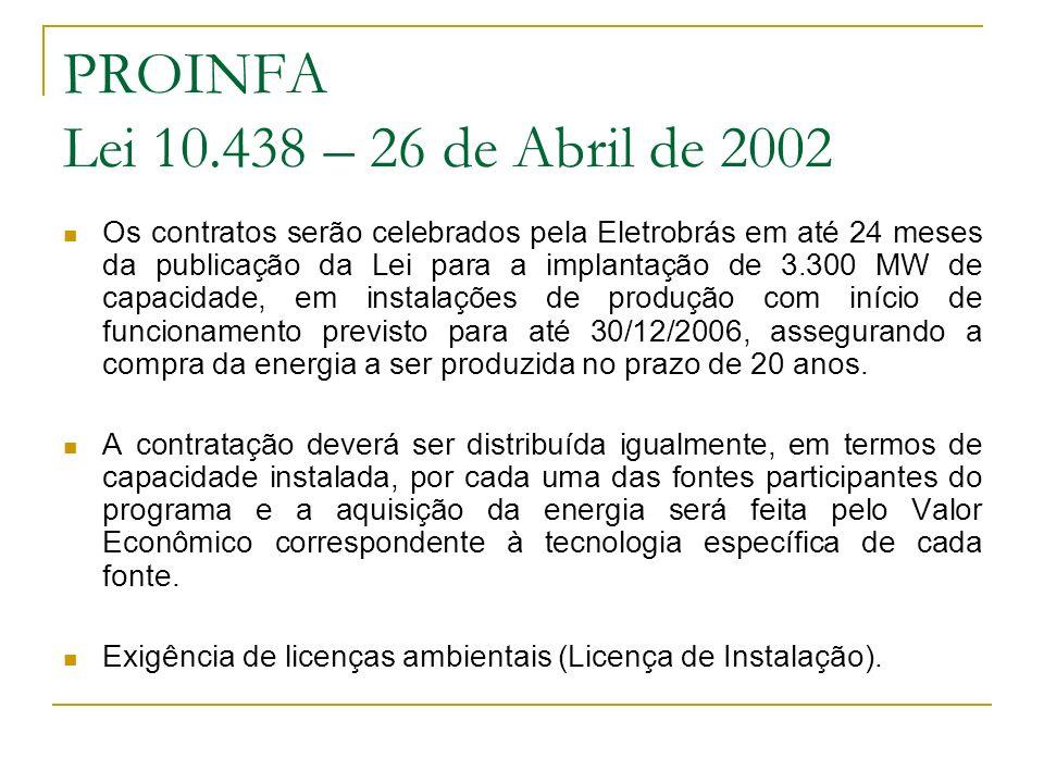 PROINFA Lei 10.438 – 26 de Abril de 2002 Os contratos serão celebrados pela Eletrobrás em até 24 meses da publicação da Lei para a implantação de 3.30