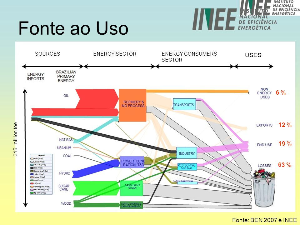 Fonte ao Uso SOURCESENERGY SECTORENERGY CONSUMERS SECTOR USES 315 million toe Fonte: BEN 2007 e INEE 6 % 12 % 19 % 63 %