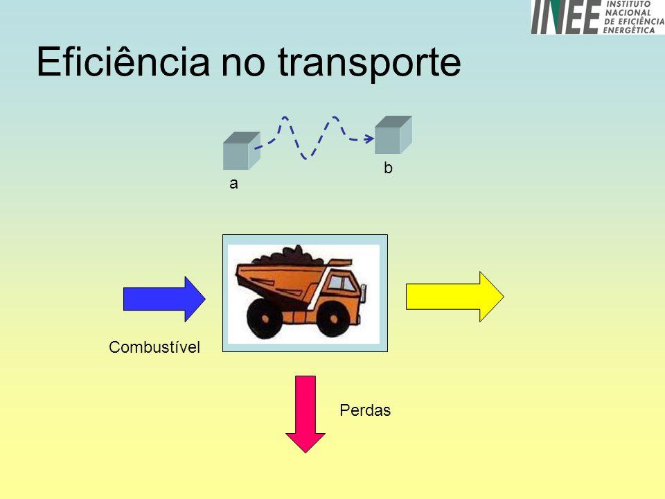 Eficiência no transporte Perdas Combustível a b