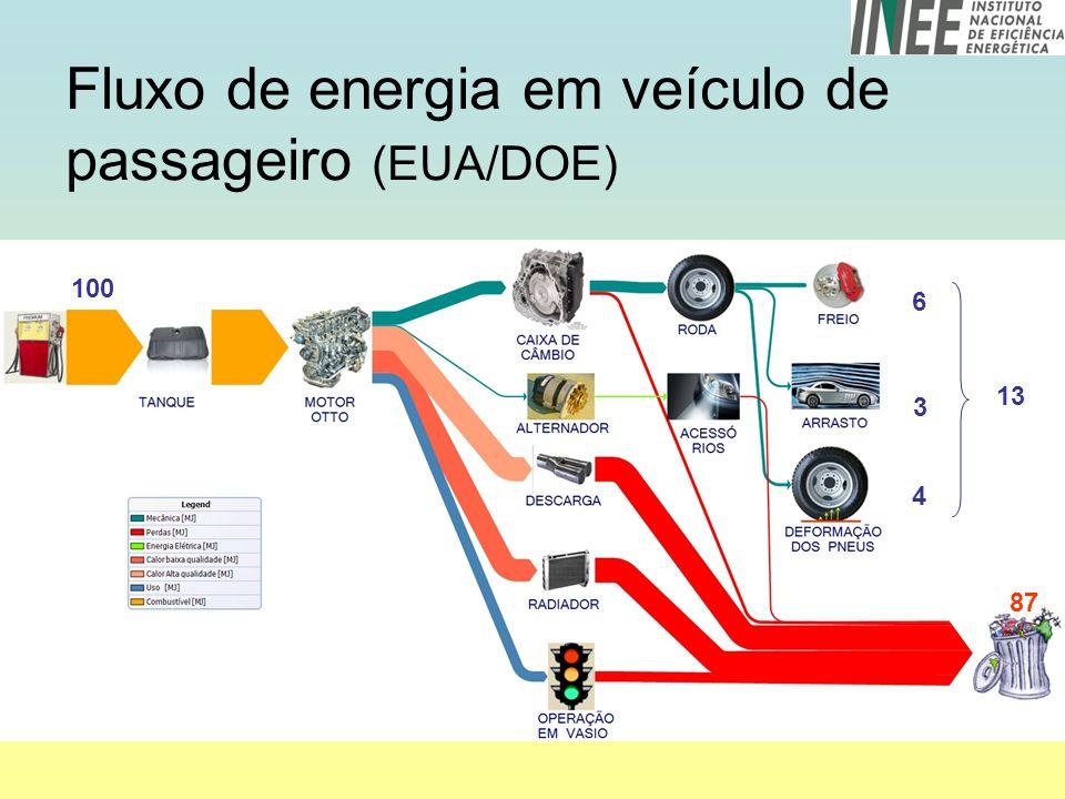 Fluxo de energia em veículo de passageiro (EUA/DOE) 100 6 3 4 13 87