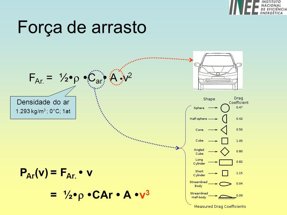 Força de arrasto F Ar.= ½ C ar A v 2 P Ar (v) = F Ar.