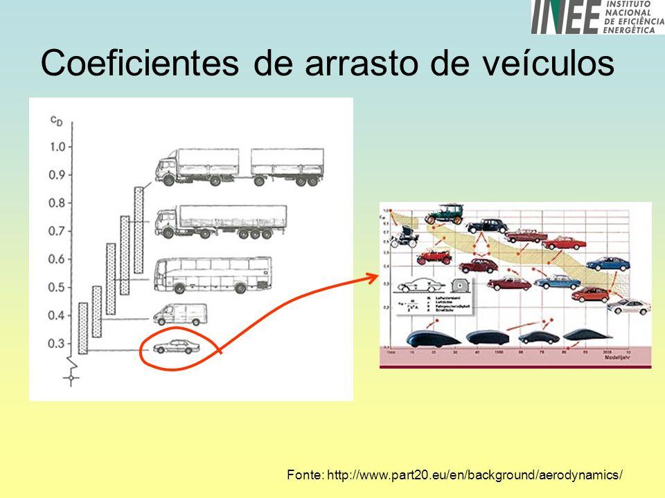 Coeficientes de arrasto de veículos Fonte: http://www.part20.eu/en/background/aerodynamics/