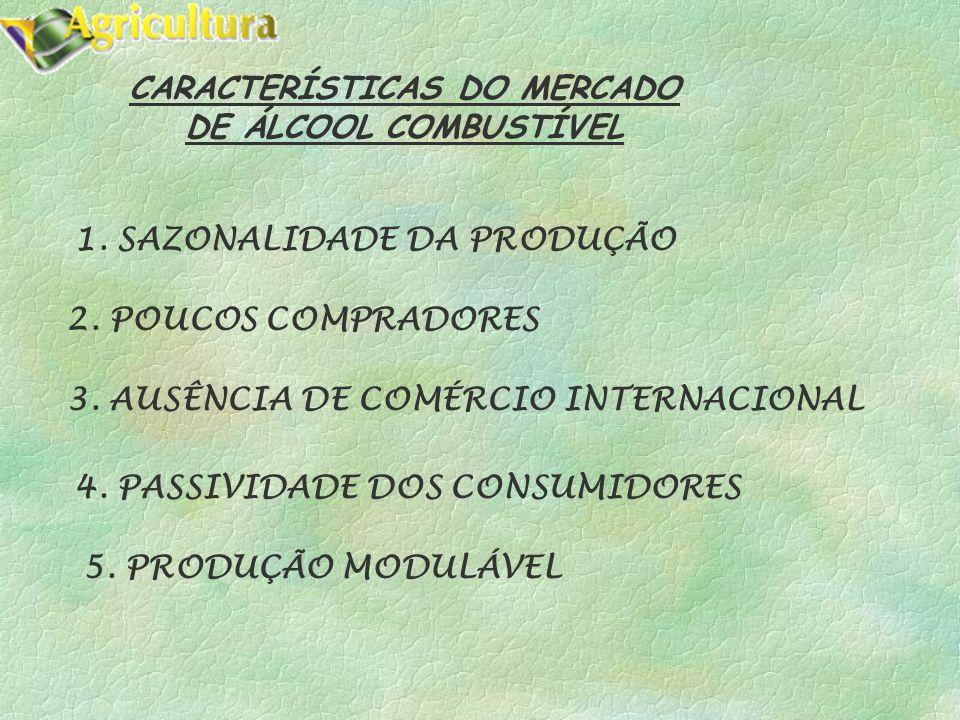 2. POUCOS COMPRADORES 3.