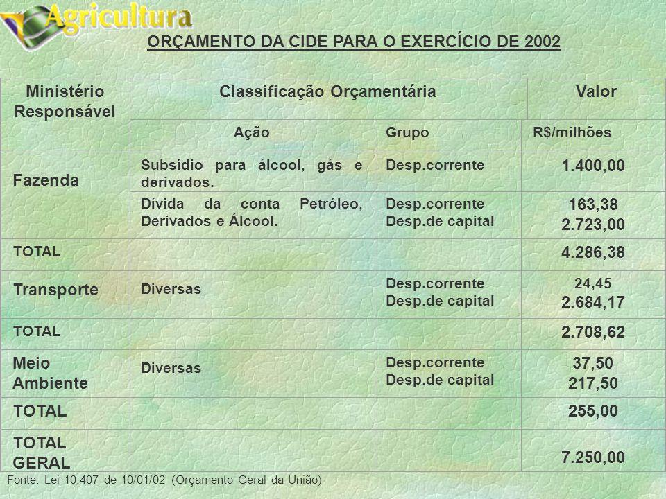 ORÇAMENTO DA CIDE PARA O EXERCÍCIO DE 2002 Ministério Responsável Classificação OrçamentáriaValor AçãoGrupoR$/milhões Fazenda Subsídio para álcool, gás e derivados.