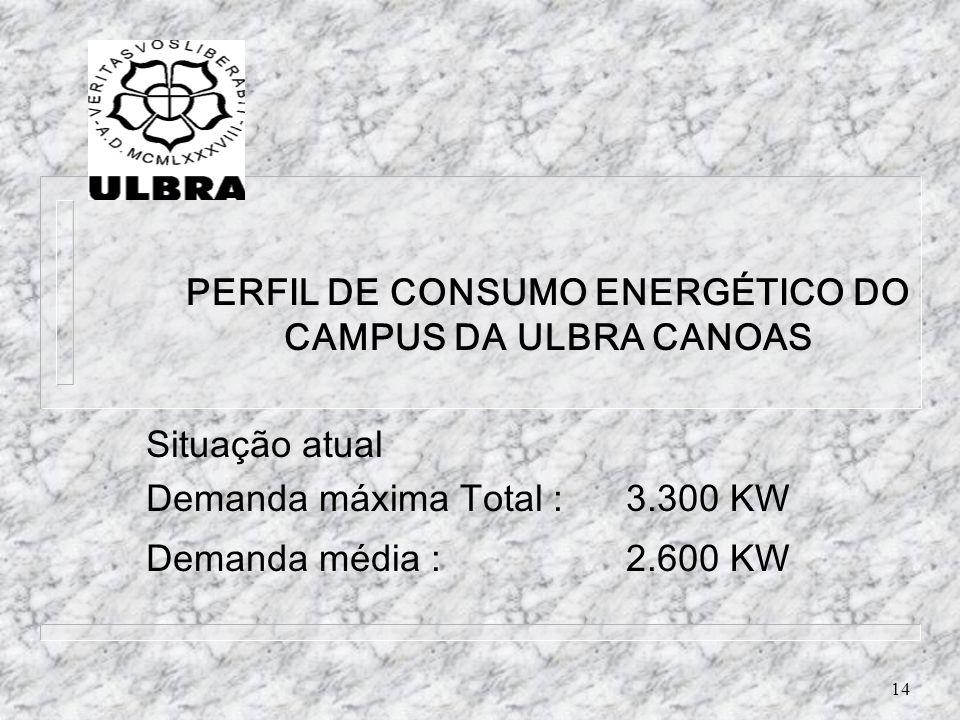 14 PERFIL DE CONSUMO ENERGÉTICO DO CAMPUS DA ULBRA CANOAS Situação atual Demanda máxima Total :3.300 KW Demanda média :2.600 KW