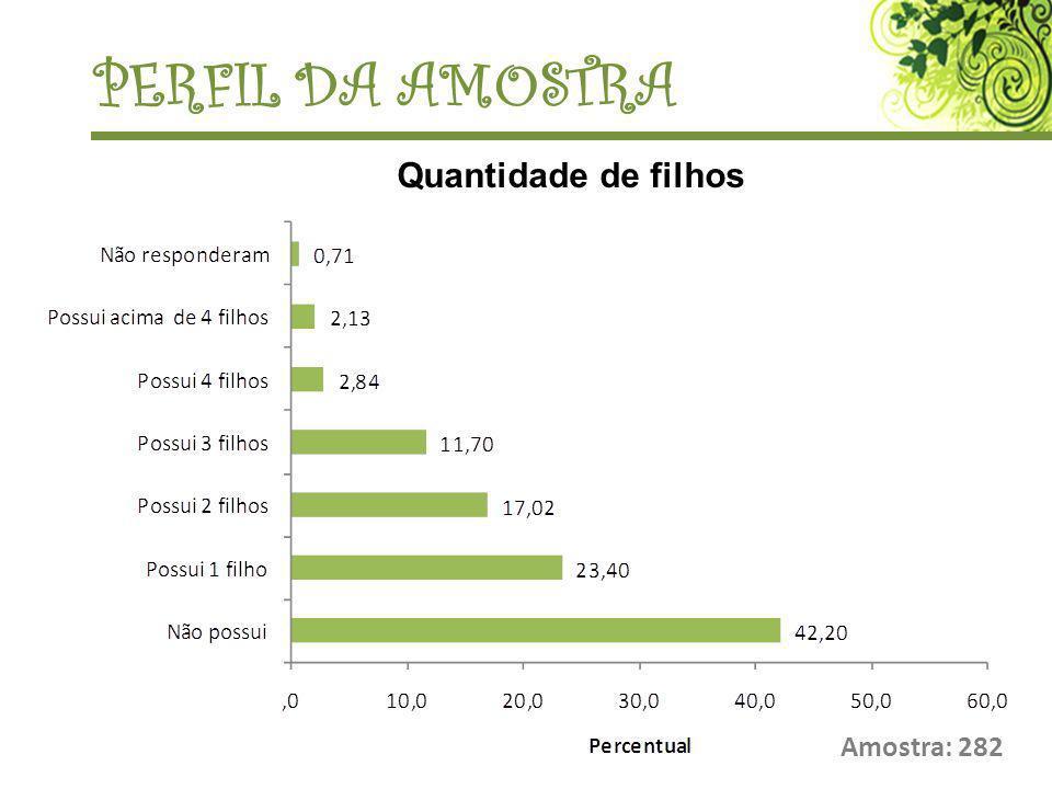 Amostra: 282 PERFIL DA AMOSTRA Quantidade de filhos