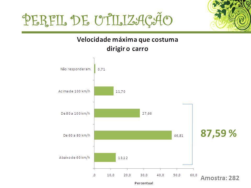 Amostra: 282 PERFIL DE UTILIZAÇÃO 87,59 %