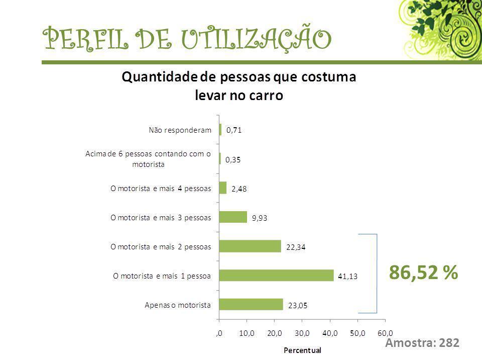Amostra: 282 PERFIL DE UTILIZAÇÃO 86,52 %