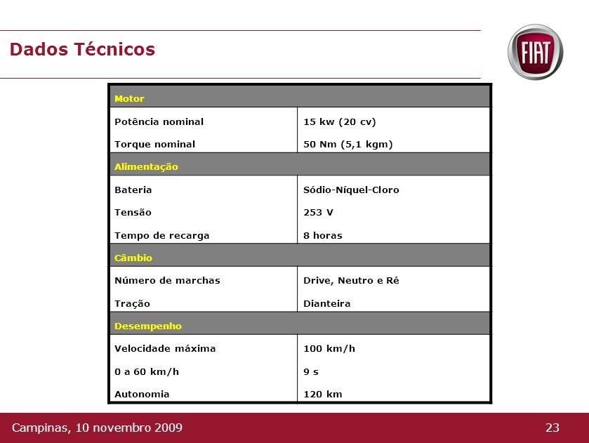 Painel Gerenciamento de Cargas Carga disponível Voltagem Temperatura Amperagem Marcha 22Campinas, 10 novembro 2009