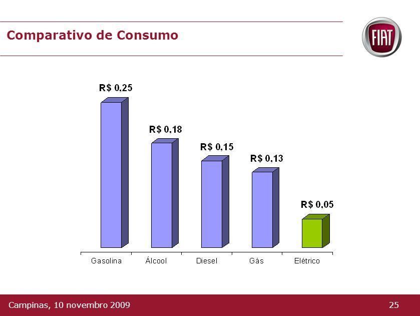 Cálculo do Consumo Carga Completa da Bateria : 19,2 Kwh Kwh Média Brasil *: R$ 0,32 Autonomia de 120 Km R$ 0,05 Km rodado * Kwh Residencial 24Campinas