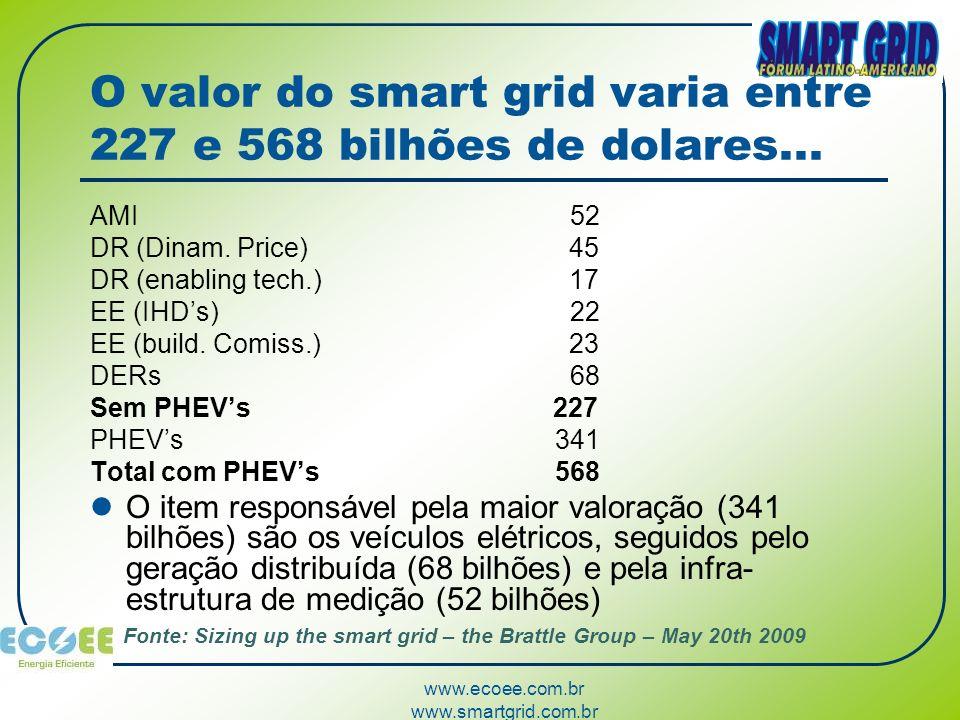 www.ecoee.com.br www.smartgrid.com.br O valor do smart grid varia entre 227 e 568 bilhões de dolares... AMI 52 DR (Dinam. Price) 45 DR (enabling tech.