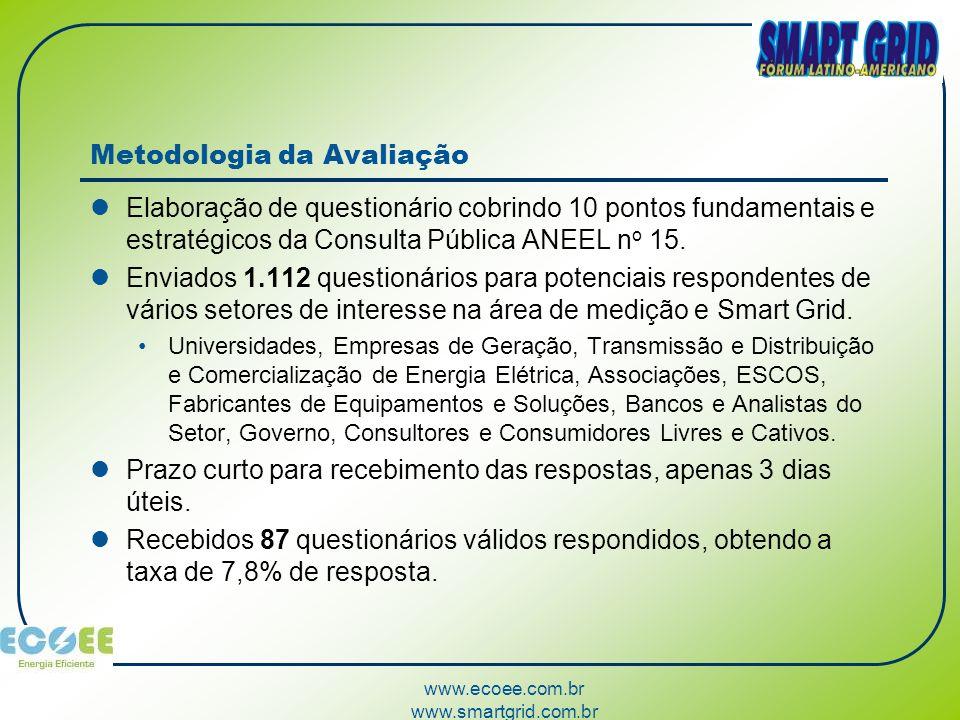 www.ecoee.com.br www.smartgrid.com.br Metodologia da Avaliação Elaboração de questionário cobrindo 10 pontos fundamentais e estratégicos da Consulta P