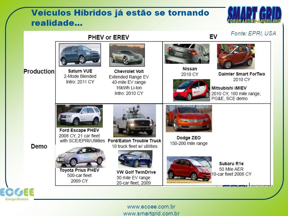 www.ecoee.com.br www.smartgrid.com.br Veículos Híbridos já estão se tornando realidade... Fonte: EPRI, USA