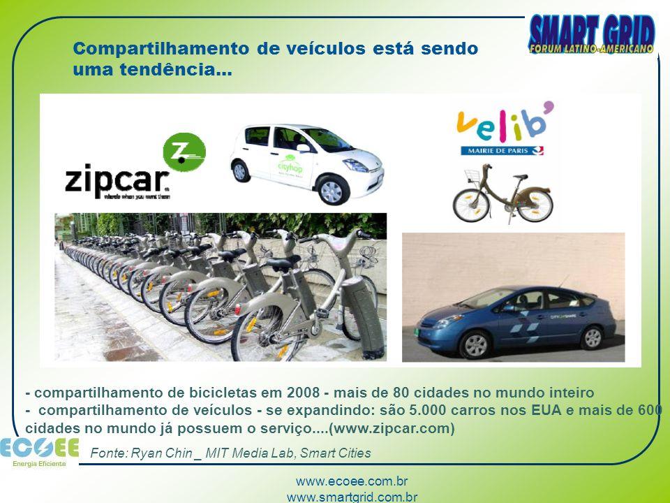www.ecoee.com.br www.smartgrid.com.br Compartilhamento de veículos está sendo uma tendência... - compartilhamento de bicicletas em 2008 - mais de 80 c