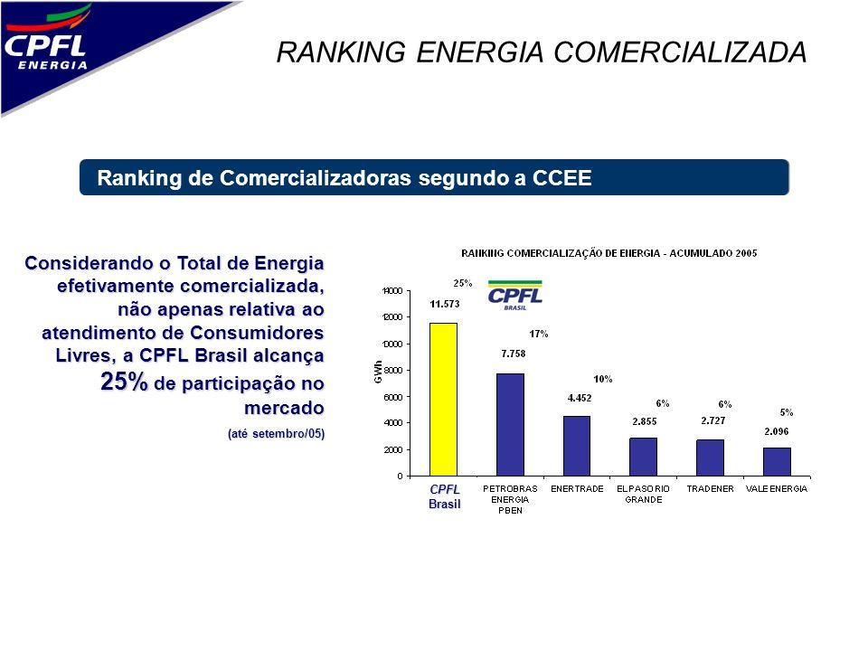 RANKING ENERGIA COMERCIALIZADA Ranking de Comercializadoras segundo a CCEE Considerando o Total de Energia efetivamente comercializada, não apenas rel